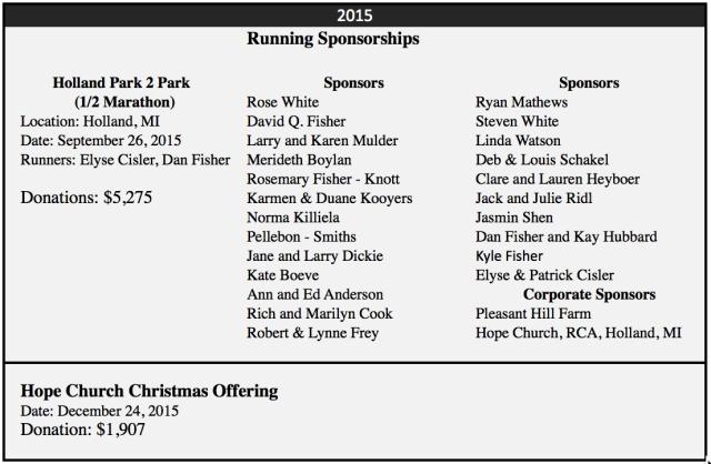 2015 Donations